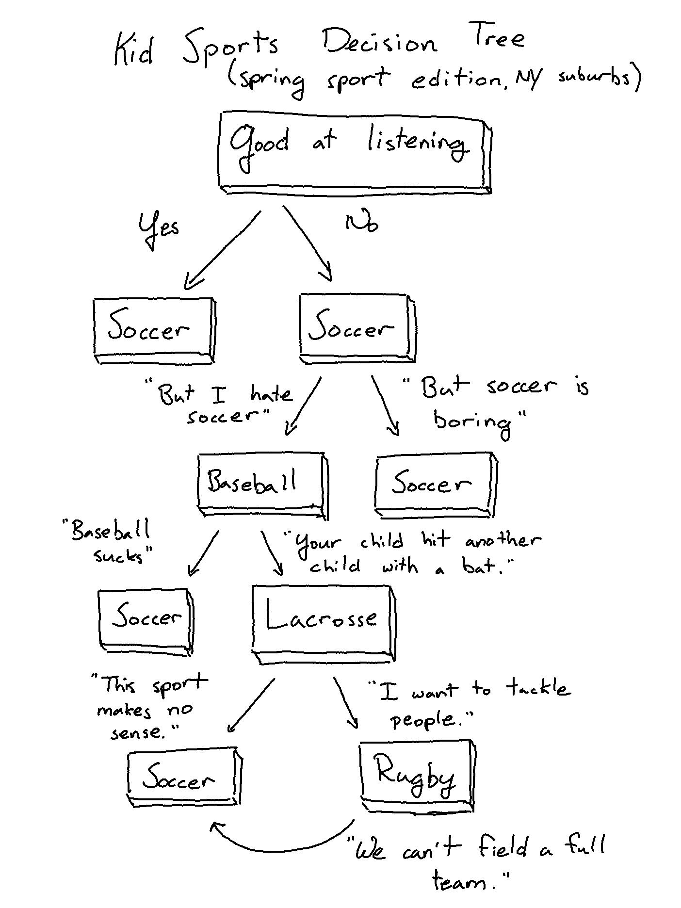 suburban sports decision tree